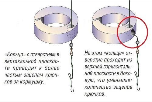 модификация кольца для ловли рыбы