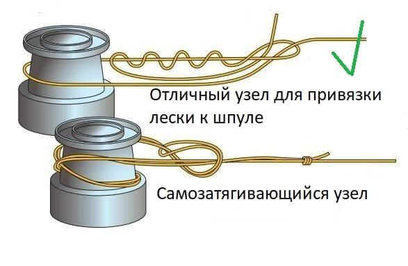 узел для привязки лески к шпуле катушки