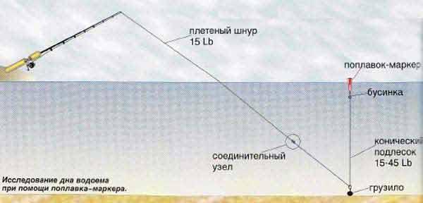 Способы измерения глубины