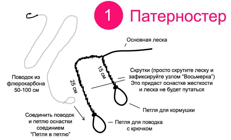 Пошаговая вязка патерностера